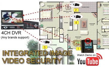 Integrated with video Surveillance ready!!!
