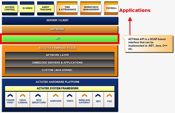 ACTAtek SOAP/API Applications